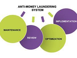 Finance - The procedures, laws or regulations of Anti Money Laundering services design to control illegal actions in Mauritius.
