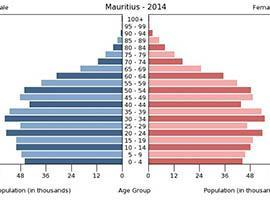 Mauritius Finance - See the Population demographic data by age in year 2014.