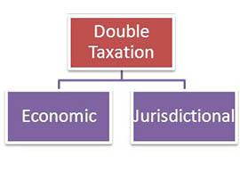 Taxation - Scope of double taxation in Mauritius for the avoidance of double taxation and the prevention of fiscal in the agreement.