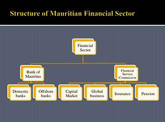 Finance - Bank of Mauritius which is the central bank of the Republic of Mauritius.