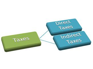 taxation system